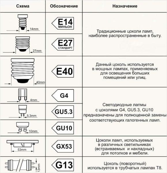 Типы, виды и размеры цоколей ламп