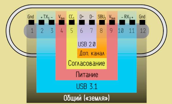 Распиновка USB 3.1