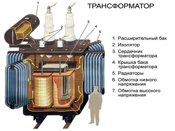 Конструкция однофазного трансформатора тока.